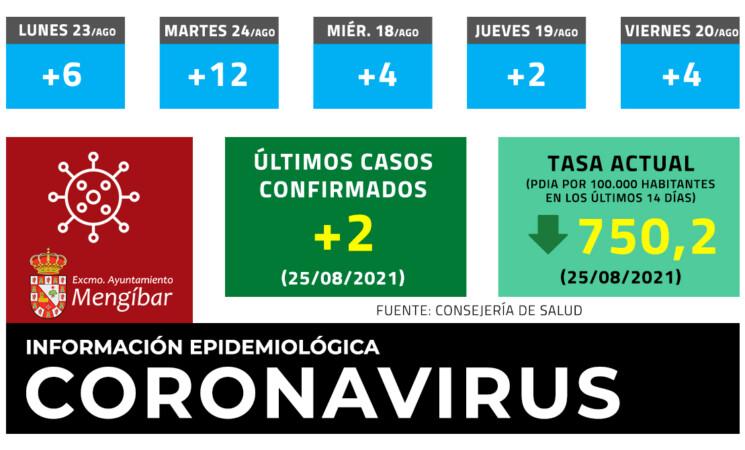 Coronavirus: 2 casos nuevos de COVID-19 en Mengíbar este Miércoles(25/08/2021)