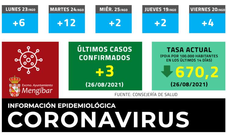 Coronavirus: 3 casos nuevos de COVID-19 en Mengíbar este Jueves(26/08/2021)