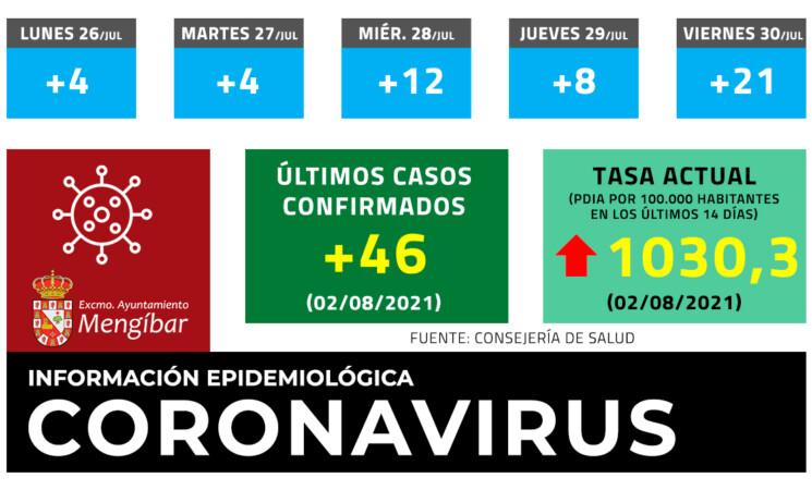 Coronavirus: 46 casos nuevos de COVID-19 en Mengíbar este lunes. La tasa ya supera los 1.000 casos por cada 100.000 habitantes (02/08/2021)