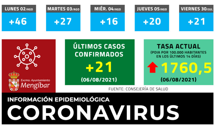 Coronavirus: 21 casos nuevos de COVID-19 en Mengíbar este viernes (06/08/2021)