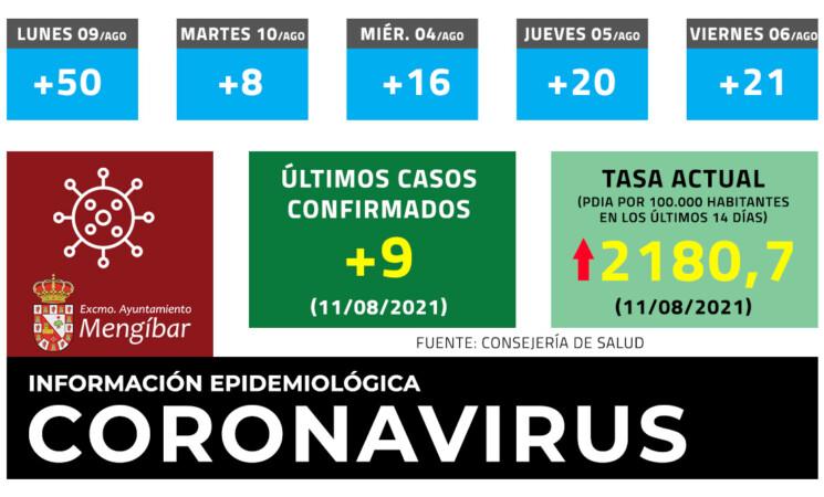 Coronavirus: 9 casos nuevos de COVID-19 en Mengíbar este miércoles (11/08/2021)