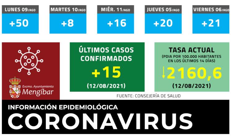Coronavirus: 15 casos nuevos de COVID-19 en Mengíbar este jueves (12/08/2021)