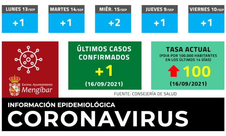 Coronavirus: 1 caso nuevo de COVID-19 en Mengíbar este Jueves (16/09/2021)