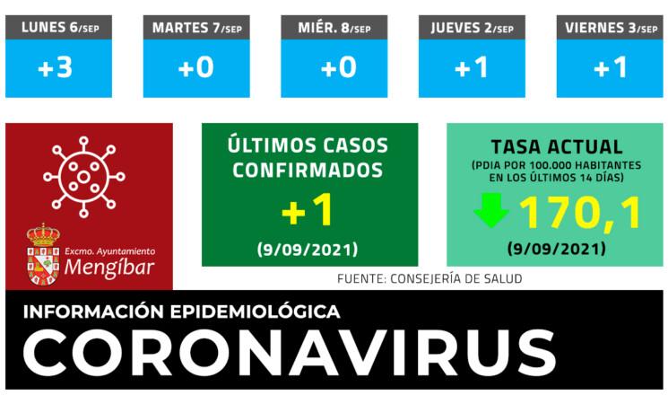 Coronavirus: 1 casos nuevos de COVID-19 en Mengíbar este Jueves (09/09/2021)