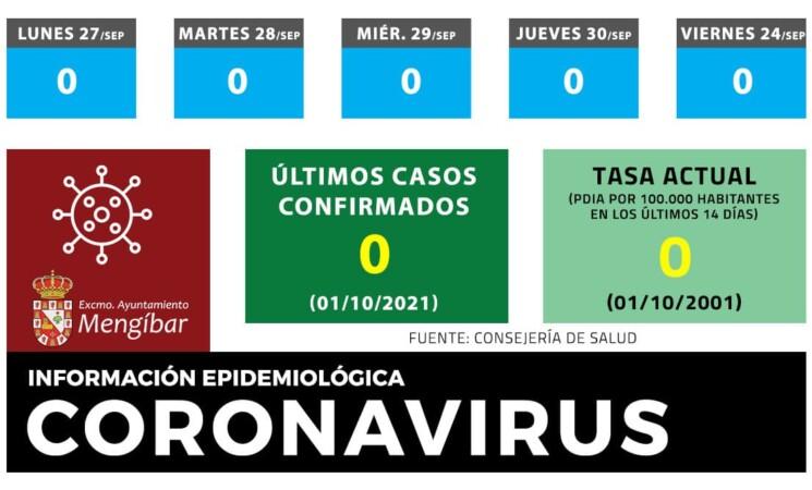 Coronavirus: Mengíbar mantiene la tasa de incidencia COVID en 0 a uno de octubre de 2021