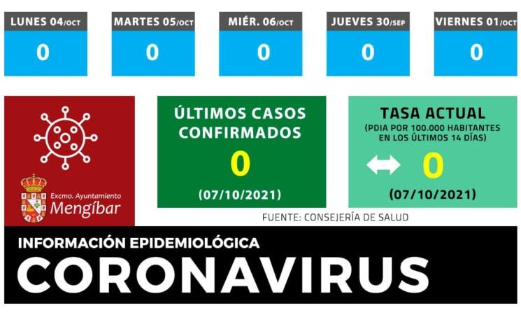 Coronavirus: Mengíbar se mantiene sin nuevos casos de COVID19 a 7 de octubre de 2021